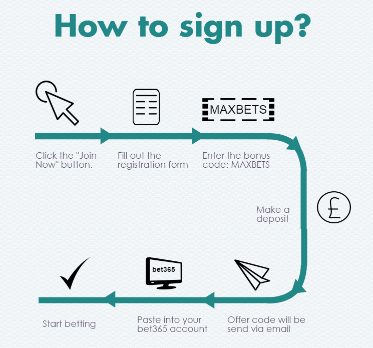 How to sign up (1)
