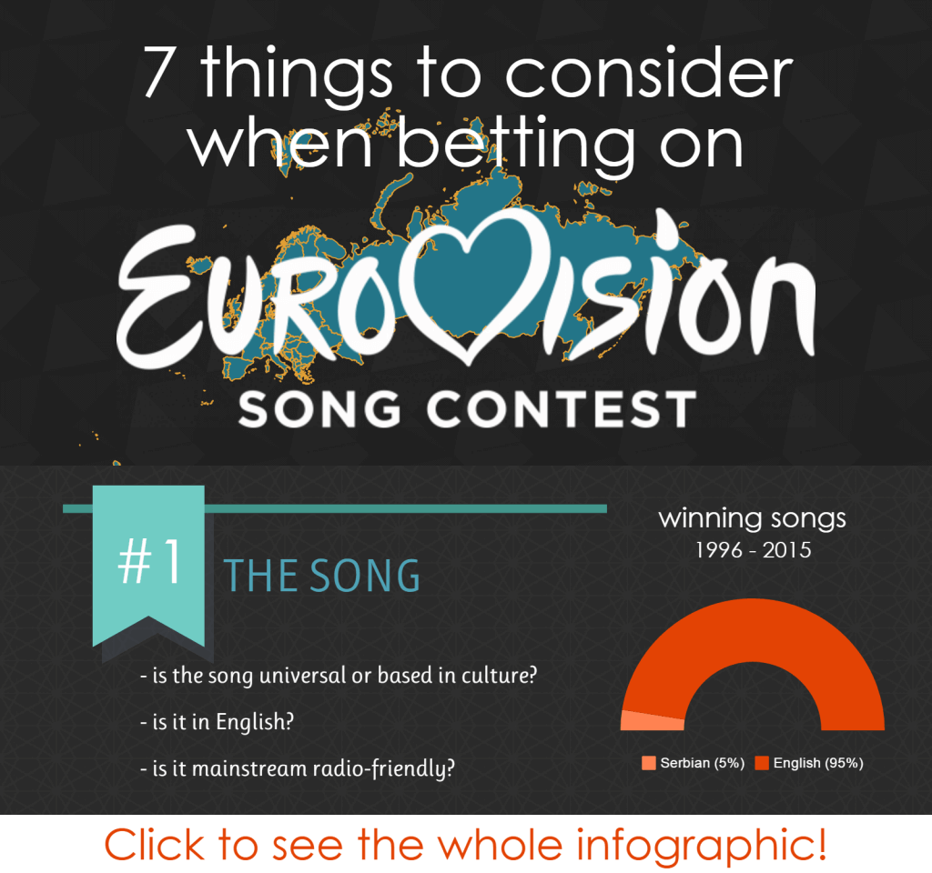 How to bet on Eurovision - tips