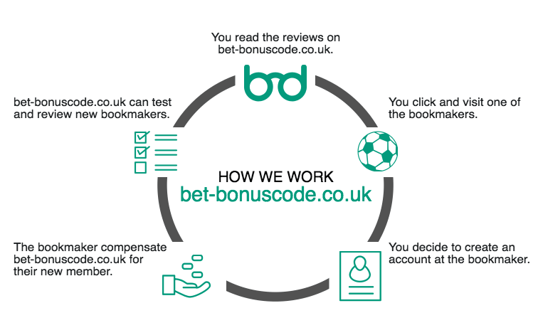 About us bet-bonuscode.co.uk