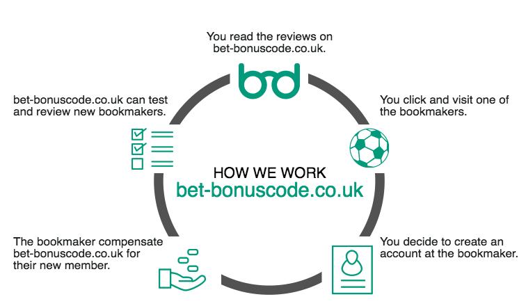 About us bet-bonuscode.co.uk